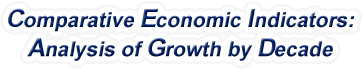 West Virginia - Comparative Economic Indicators: Analysis of Growth By Decade, 1970-2016